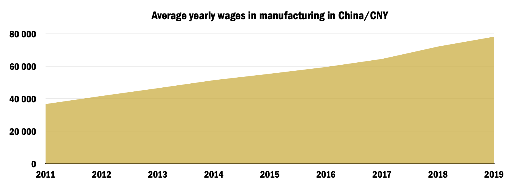 Development graph of average yearly wages in China in the manufacturing industry