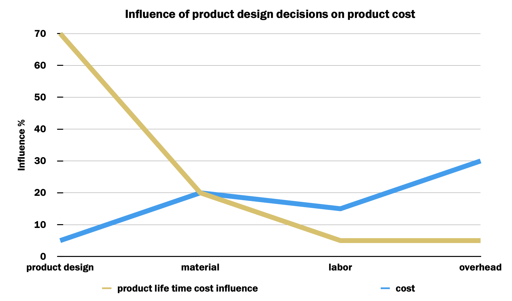 Graph visualising the influence of product design